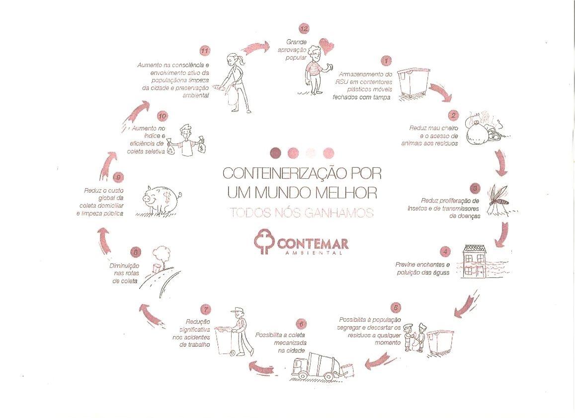 ciclo da conteinerização